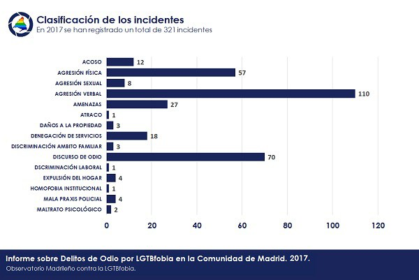 Incidentes-por-tipo-2017